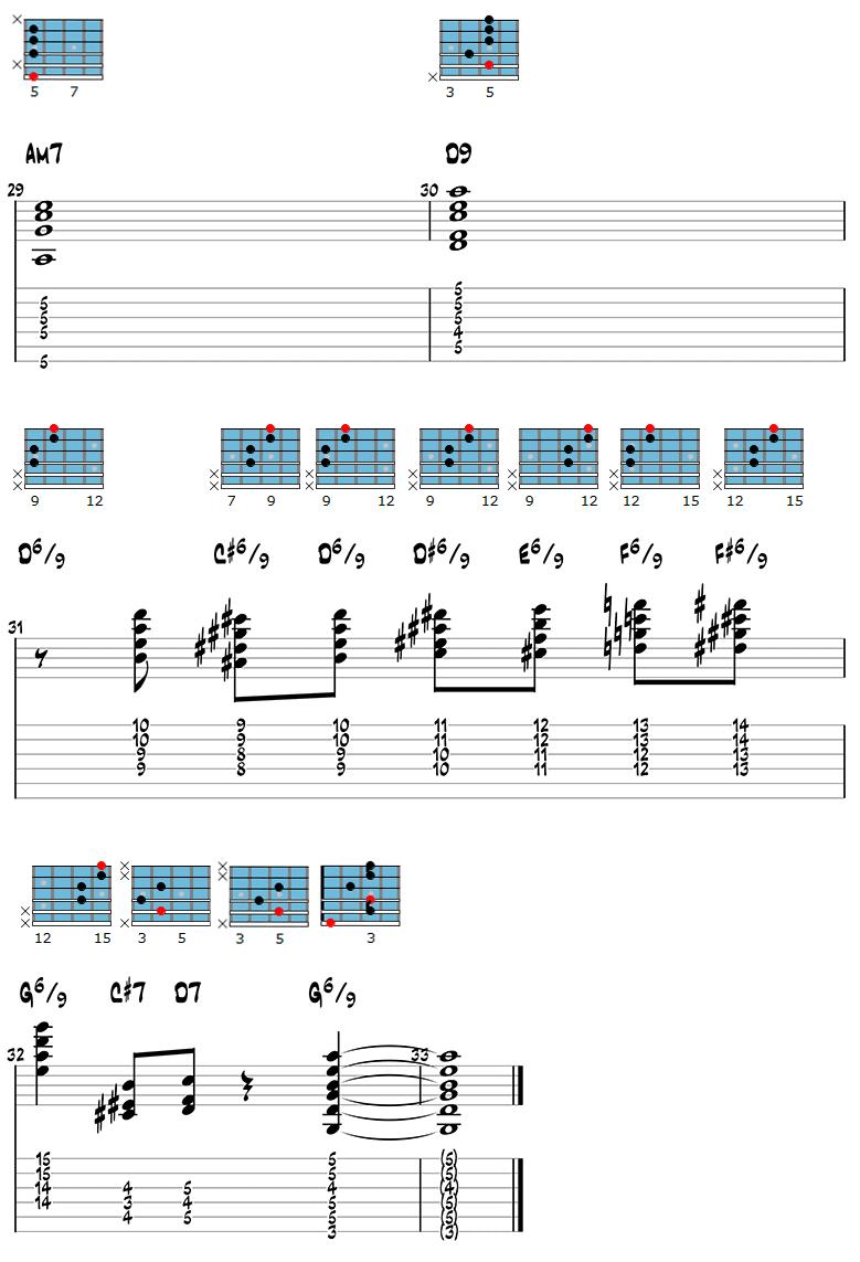 Gypsy Jazz Guitar Chords 4