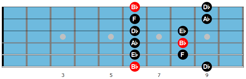 Bb minor pentatonic scale