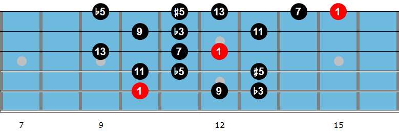 G diminished scale fingering 2