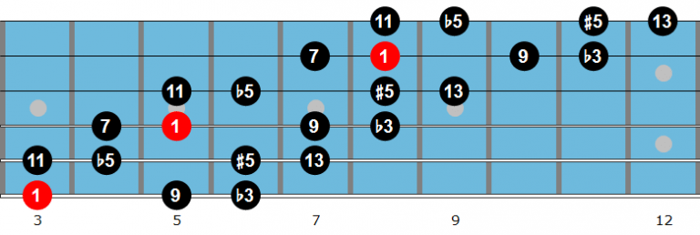 G diminished scale diagram 1