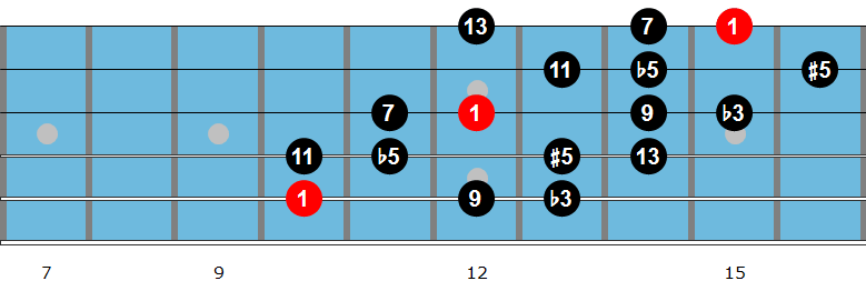 G diminished scale diagram 2