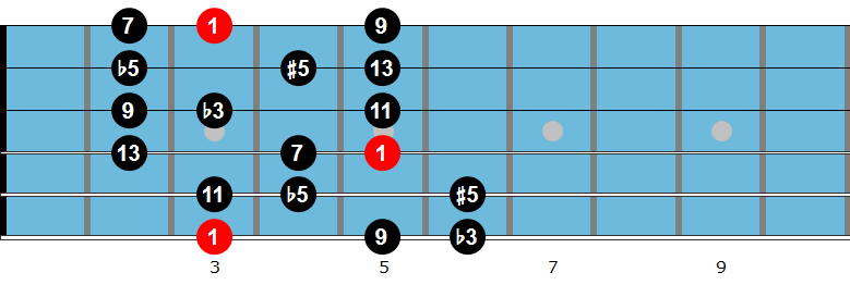 G diminished scale fingering 1