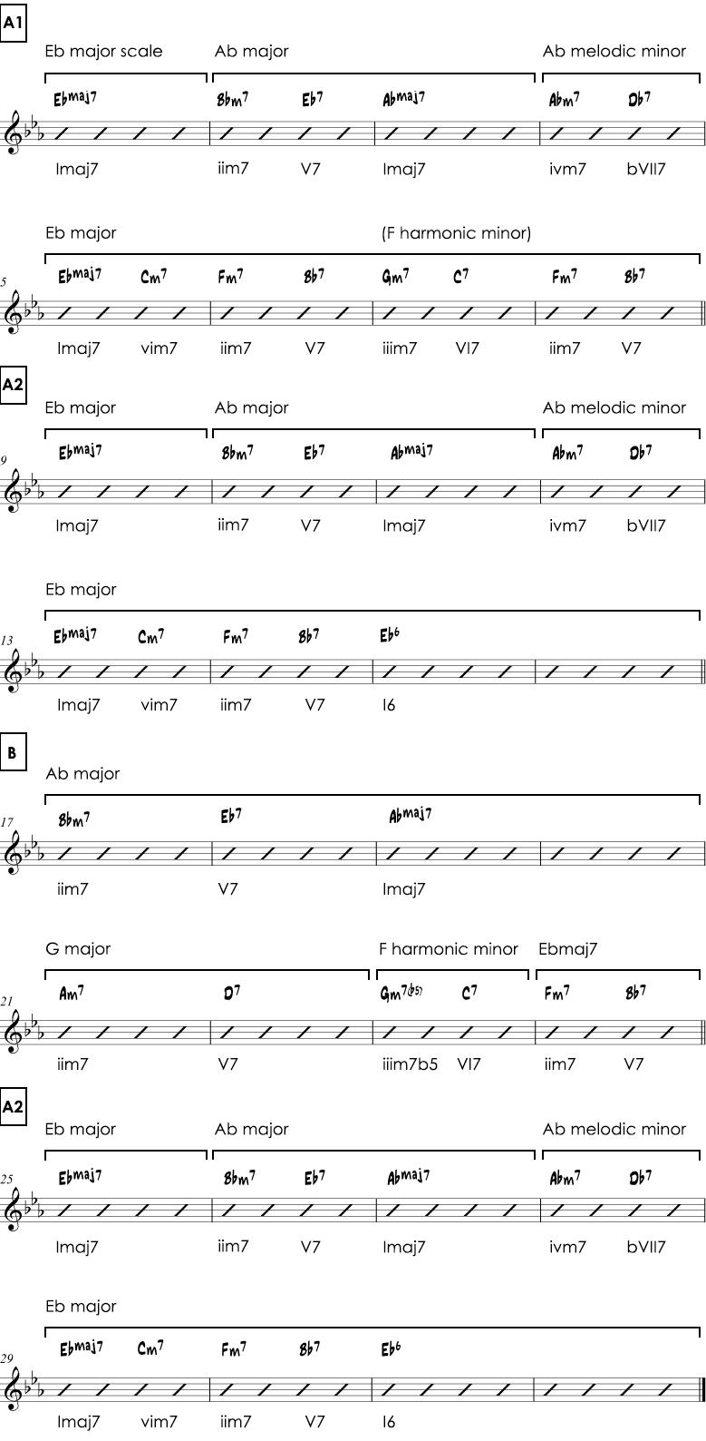 Misty harmonic analysis
