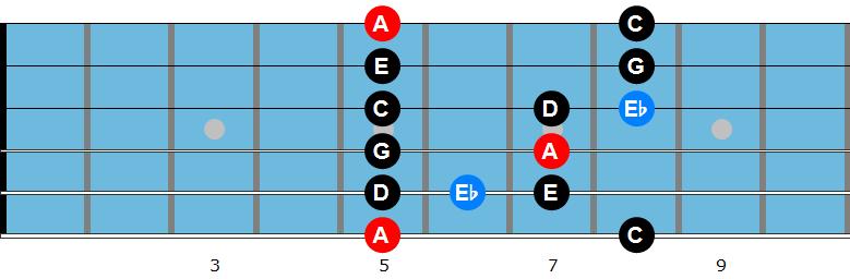 A minor blues scale