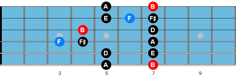 B minor blues scale