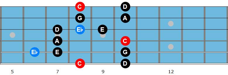 C major blues scale
