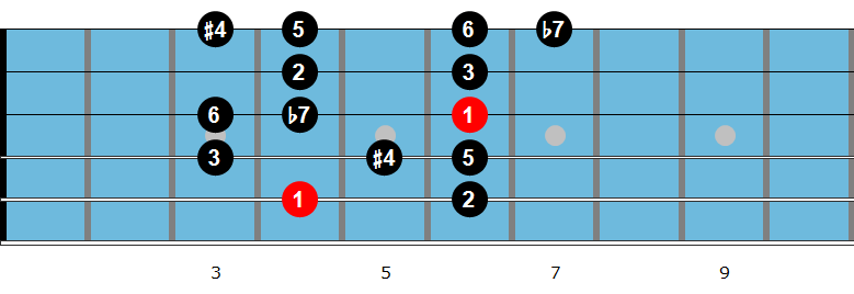 Lydian dominant scale diagram