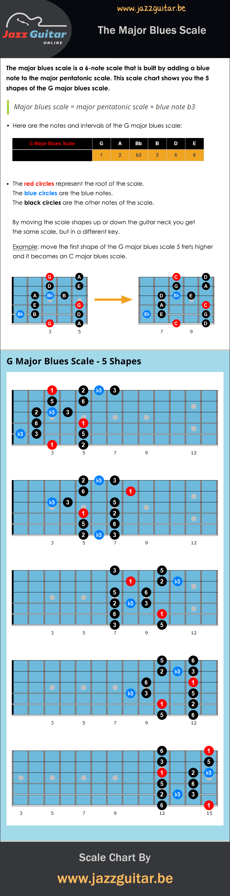picture about Guitar Pentatonic Scale Chart Printable named Blues Scales - The Greatest and Tiny Blues Scale