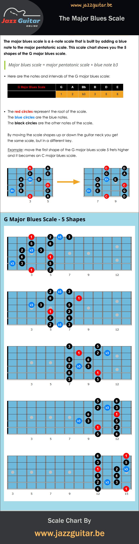 Major blues scale chart