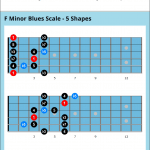 Minor blues scale chart