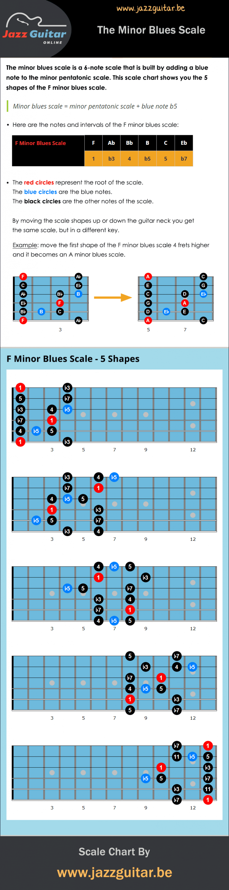 Minor blues scale chart