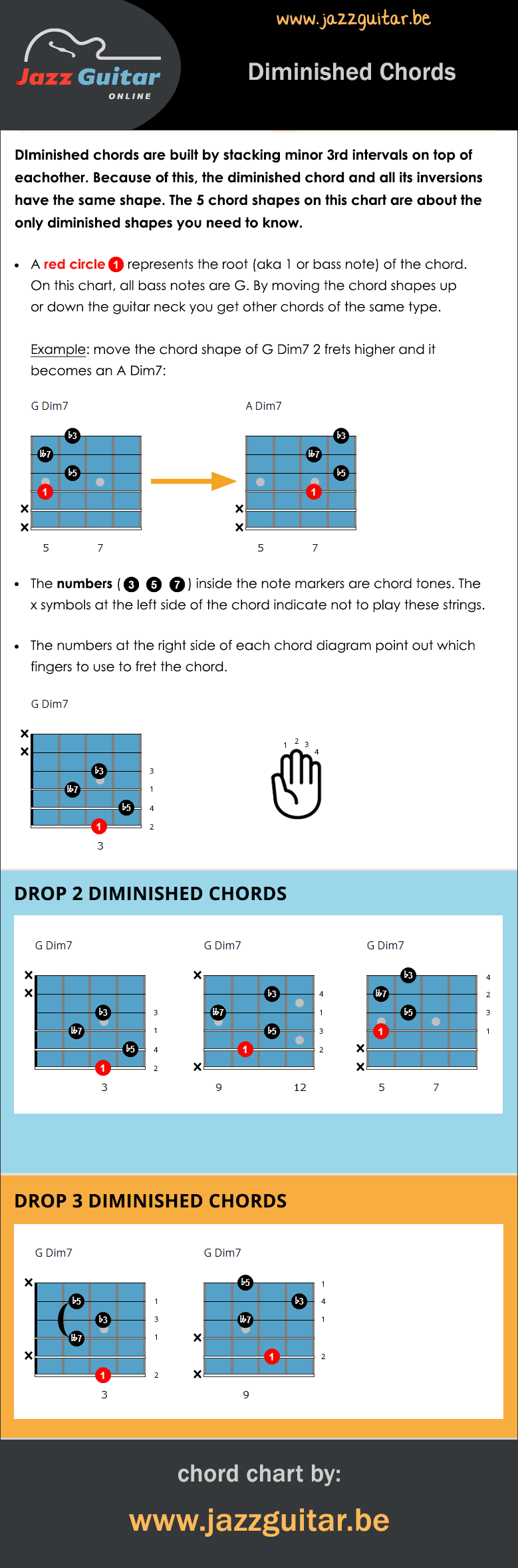Diminished Chords Guitar Chord Chart Applications Examples