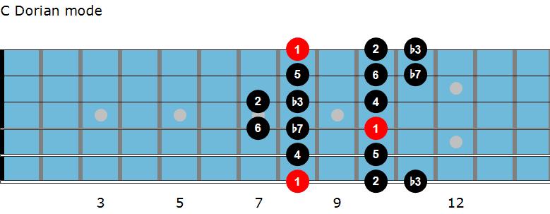 C Dorian mode diagram