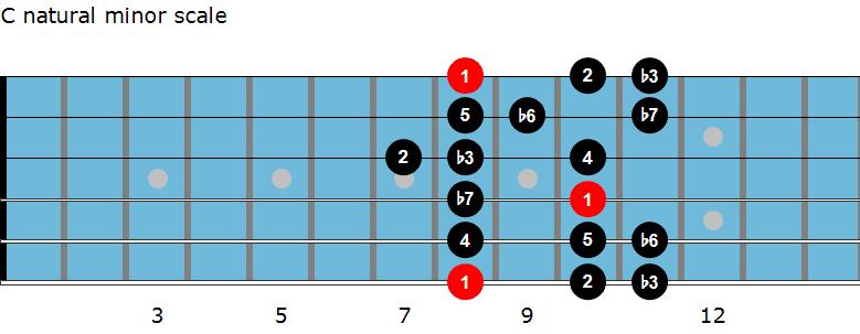 C natural minor scale diagram