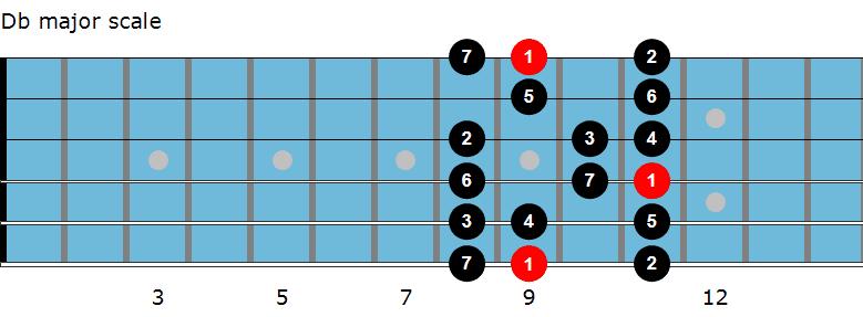 Db major scale diagram