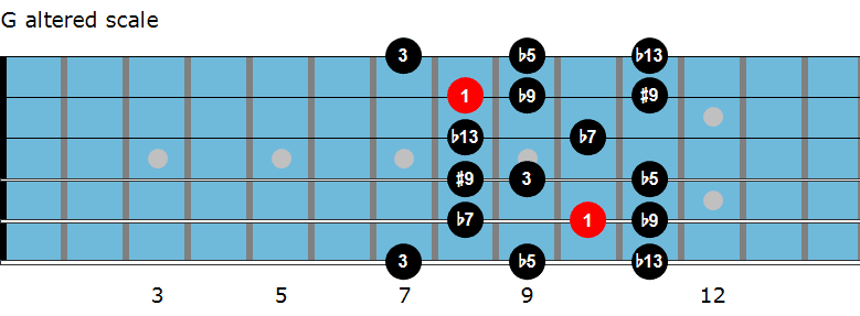 G altered scale diagram