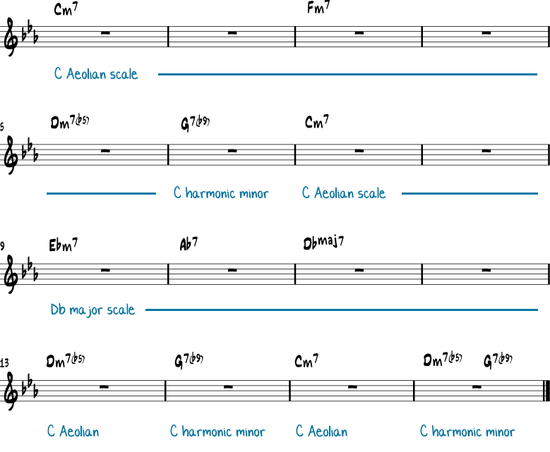 Blue Bossa - Melody, Chords & Solos For Guitar