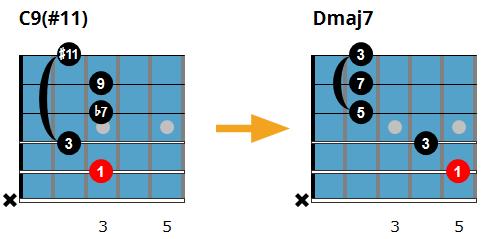 C9#11 chord going to Dmaj7