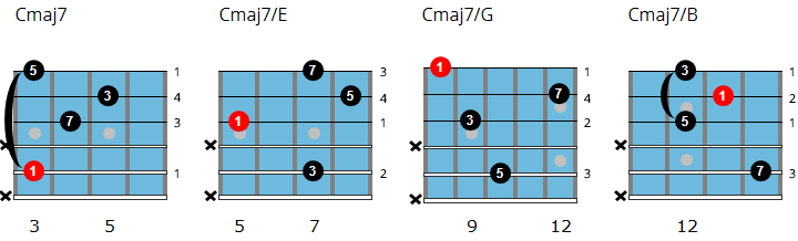 Cmaj7 drop 3 inversions 2