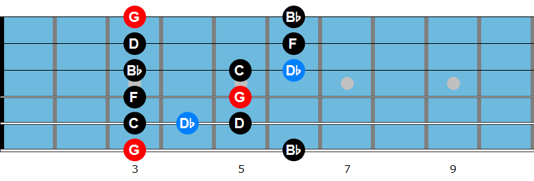 G minor blues scale