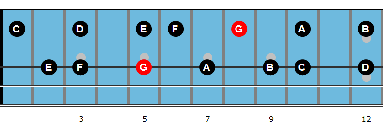 G Mixolydian scale in 6th intervals