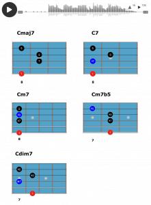Jazz Guitar Chord Exercises