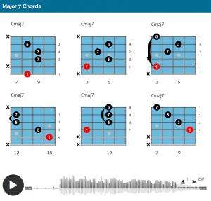 Major Guitar Chords