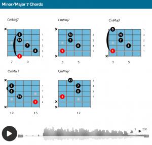 Minor Major 7th Chords