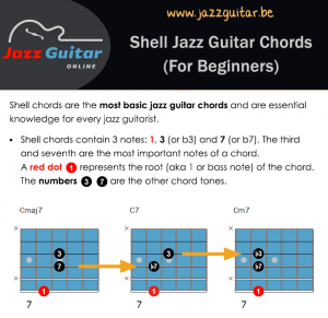 Jazz Guitar Chords - Everything You Need To Master Jazz Chords