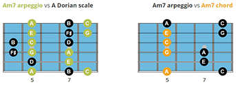 Jazz guitar arpeggios