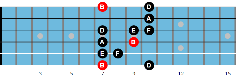 B minor pentatonic b5 scale