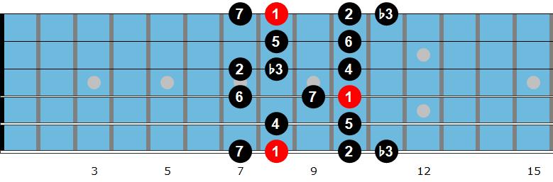 C melodic minor scale