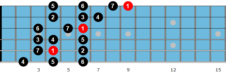 Db major scale
