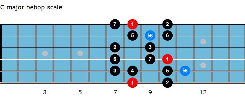 C major bebop scale diagram