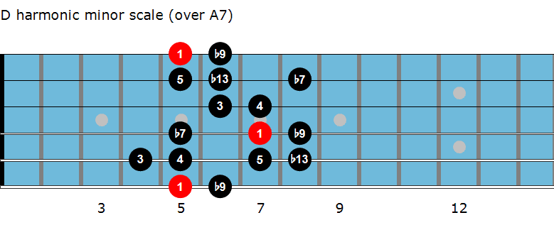 D harmonic minor scale diagram