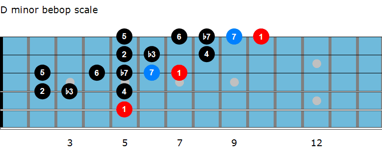 D minor bebop scale diagram