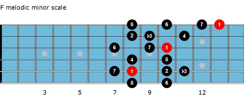 F melodic minor scale diagram