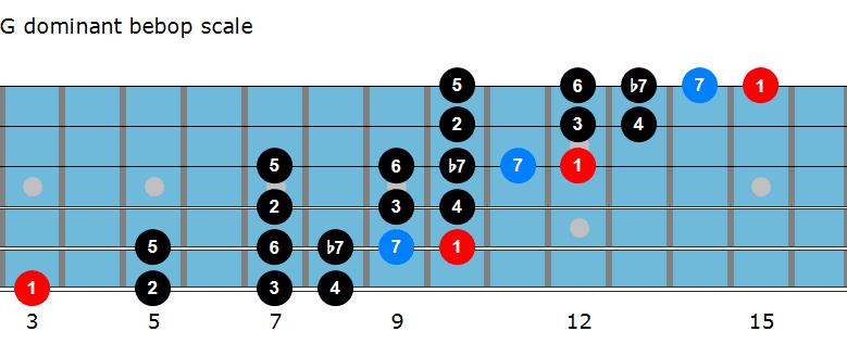 G dominant bebop scale diagram
