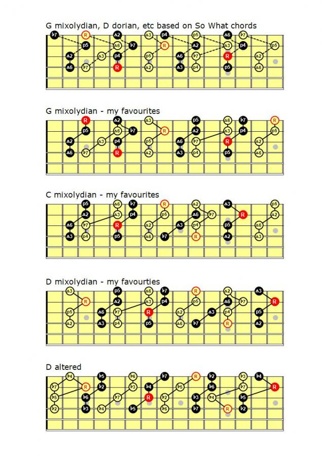 How to Create Modal Chord Progressions to Use in Your Songs