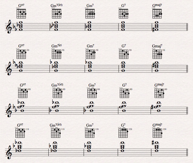 How to build a great jazz chord vocabulary?