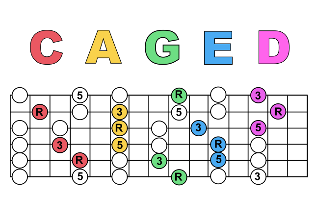 Useful ways to memorize jazz chords?-7f5bf631-4317-4c72-8715-7efa5ba9a4f0-png