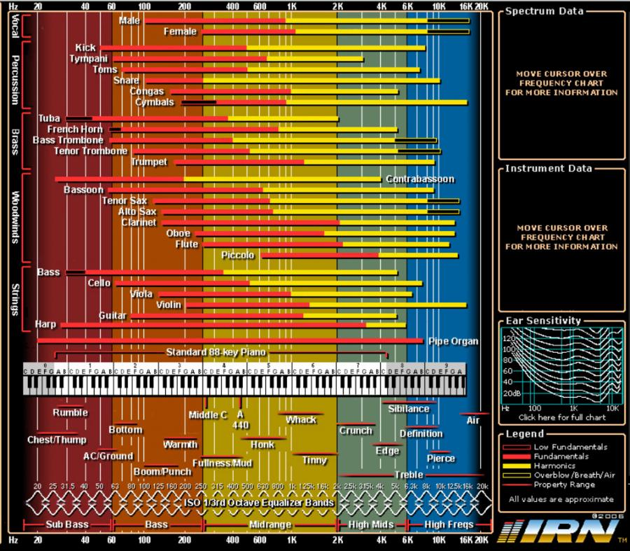 Arranging for a band: brass section-frequency-chart-1-jpg