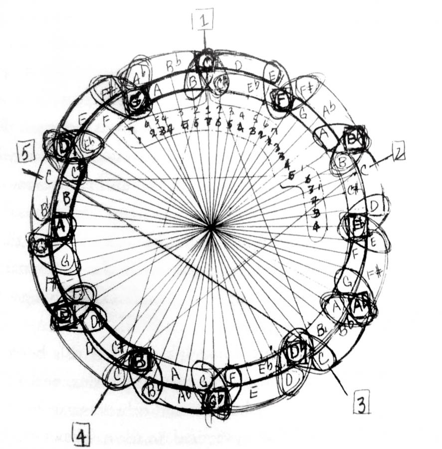 Composing solos to get better at improvising-coltrane-circle-jpg