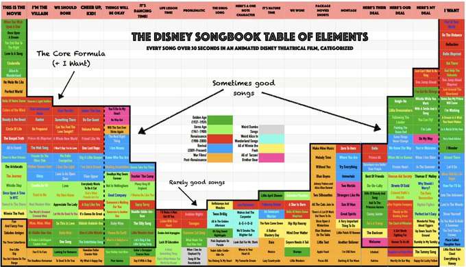 Songwriting Rules of the Road (at least in, and ONLY in my opinion)...-disney-songbook-table-elements-jpg