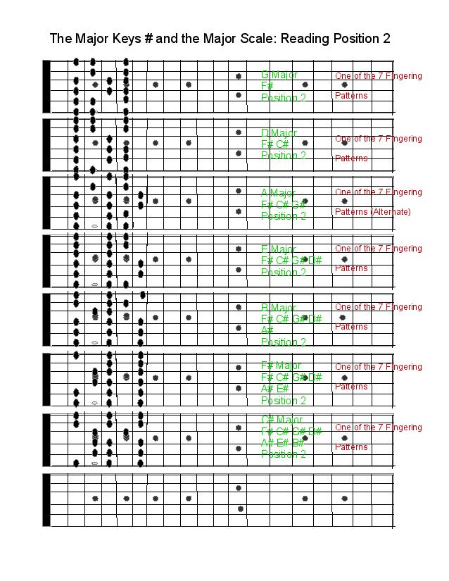 How to Practice Scales: Scales and Reading Music Position Playing-wonky-scales-page-001-jpg