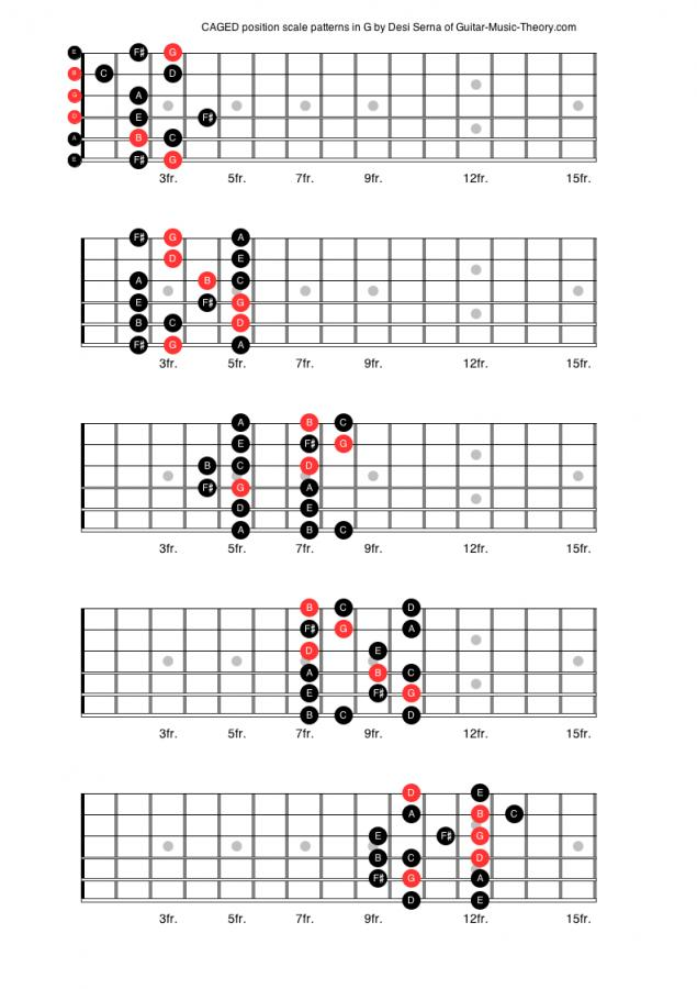 Very basic major scale question-b1c0c67462e38646aeb704431c6e9085-jpg