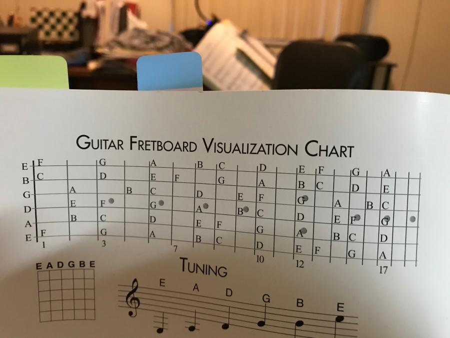Recommended way to learn the fretboard.-img_1382-jpg