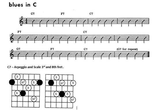 How to get started on playing over jazz changes-cjam-jpg