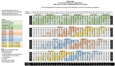Sid Jacobs Three Octave Scale Fingerings-uniform-fingering-pattern-shapes-major-scale-c-ss-jpg