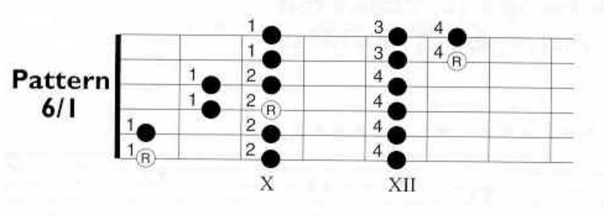 Help With Scale Exercise Fingering-fisher-guitar-scale-pattern-6-1-png